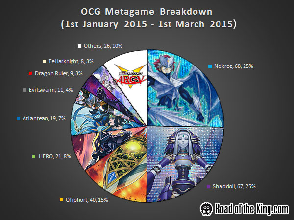 Metagame 2015.01.01 - 2015.03.01