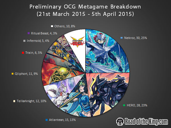 Preliminary OCG 2015.04 Metagame Breadown