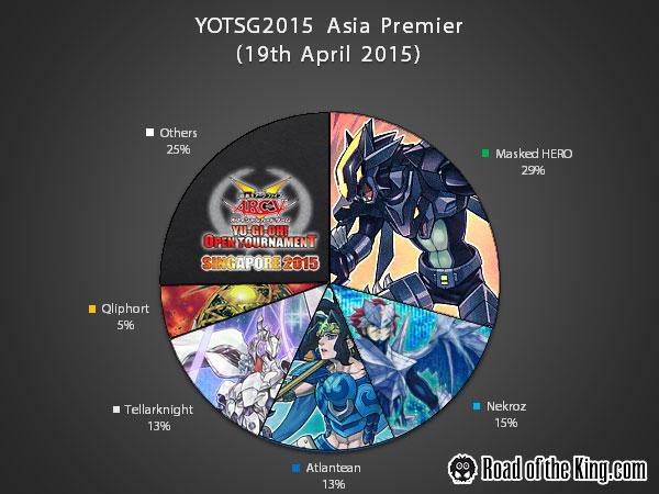 YOTSG2015 Asia Premier Metagame