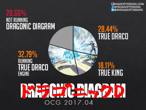 Ocg 2017 04 Metagame  1 Apr  U2013 30 Jun 2017
